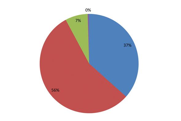 Analyse des résultats du questionnaire Mes priorités pour ma ville