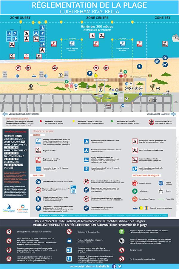 Plan de réglementation de la plage
